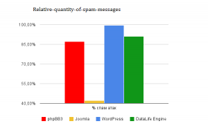 Relative-quantity-of-spam-messages