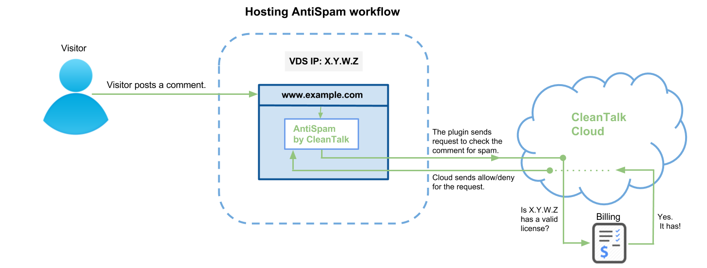 Hosting anti-spam workflow